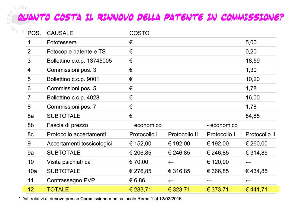 Costi rinnovo presso CML Roma 1